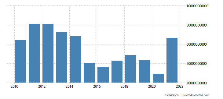 algeria industry value added us dollar wb data