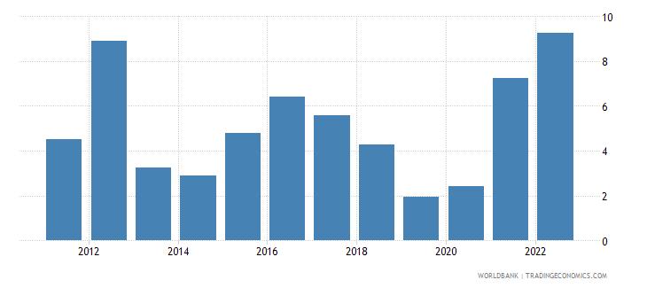 algeria inflation consumer prices annual percent wb data
