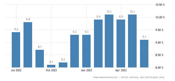 Algeria Inflation Rate