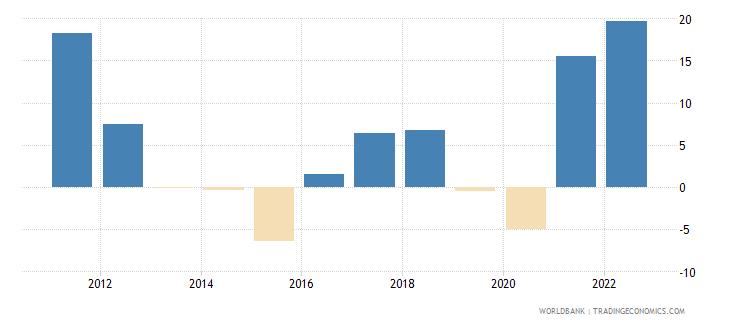 algeria inflation gdp deflator annual percent wb data