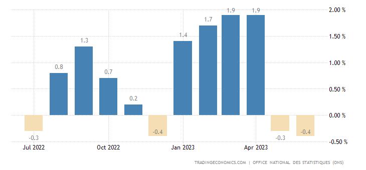 Algeria Inflation Rate MoM