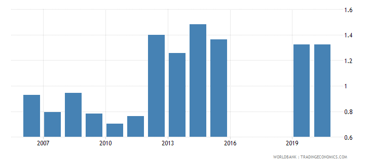 algeria intentional homicides per 100 000 people wb data