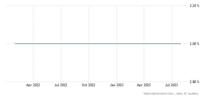 Algeria Discount Rate