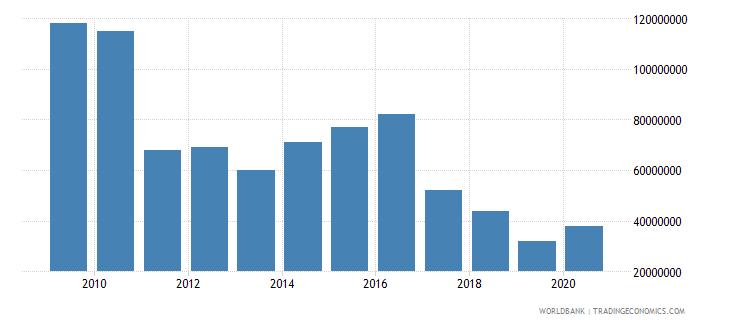 algeria international tourism expenditures for passenger transport items current us$ wb data
