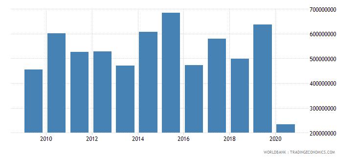 algeria international tourism expenditures for travel items current us$ wb data