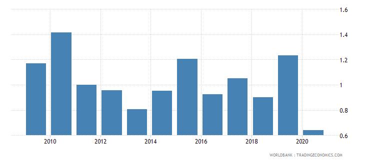 algeria international tourism expenditures percent of total imports wb data