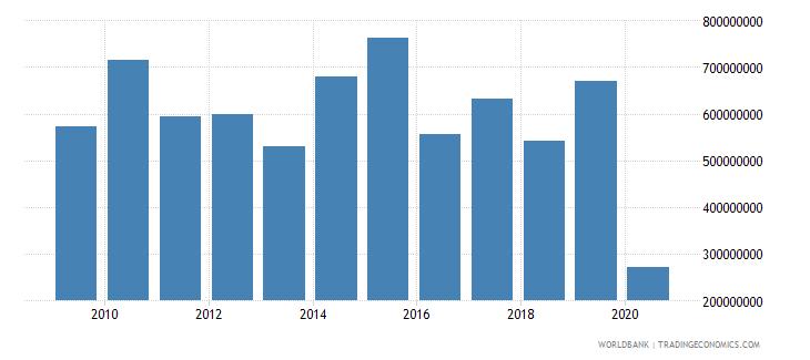 algeria international tourism expenditures us dollar wb data