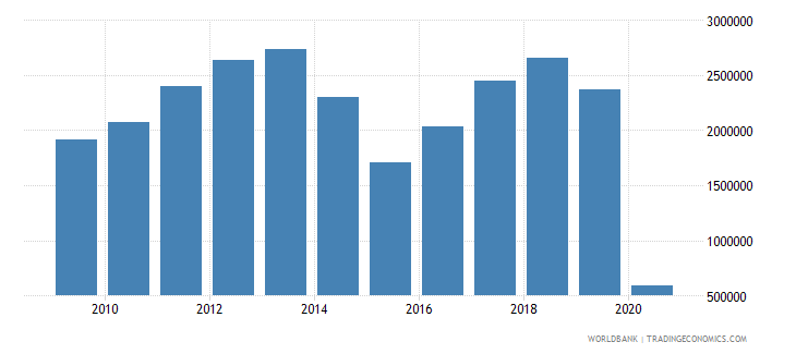 algeria international tourism number of arrivals wb data