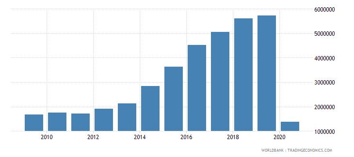 algeria international tourism number of departures wb data