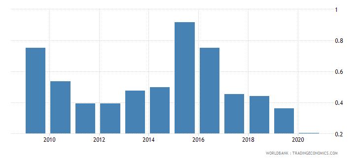 algeria international tourism receipts percent of total exports wb data