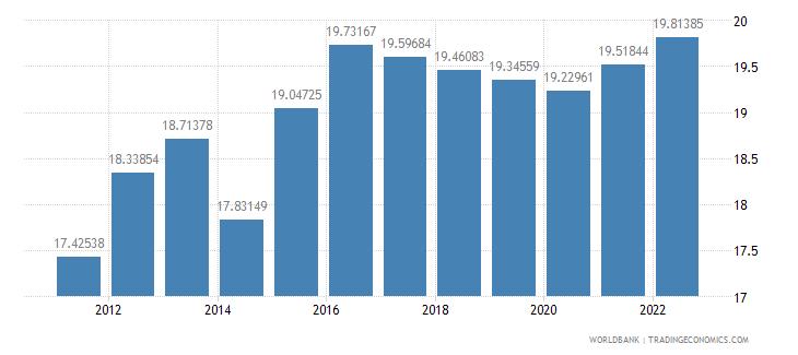 algeria labor force female percent of total labor force wb data