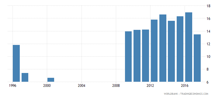 algeria labor force participation rate female percent of female population ages 15 national estimate wb data