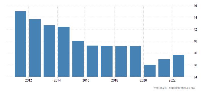 algeria labor force participation rate for ages 15 24 male percent modeled ilo estimate wb data