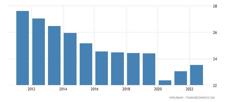 algeria labor force participation rate for ages 15 24 total percent modeled ilo estimate wb data