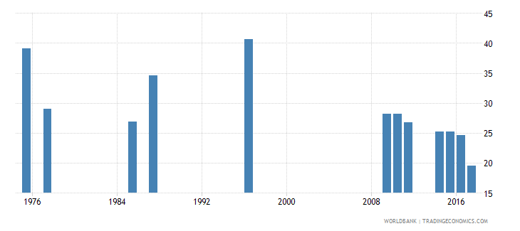 algeria labor force participation rate for ages 15 24 total percent national estimate wb data
