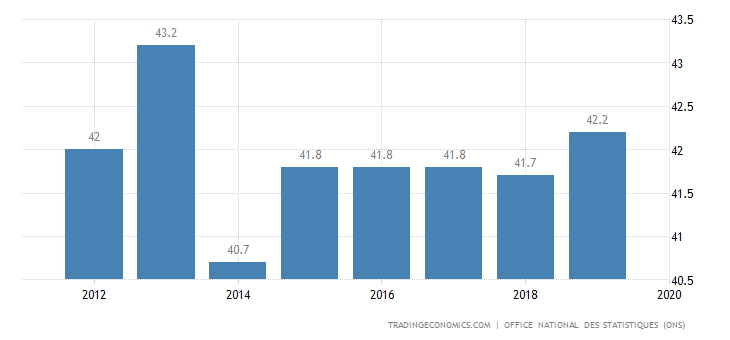 Algeria Labor Force Participation Rate