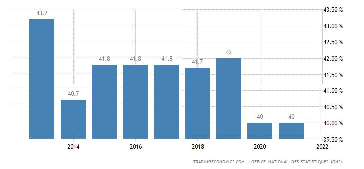 Algeria Labor Force Participation Rate