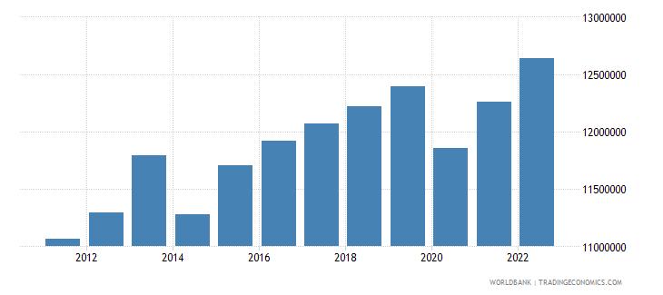 algeria labor force total wb data