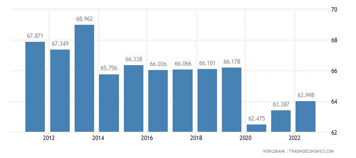 algeria labor participation rate male percent of male population ages 15 plus  wb data