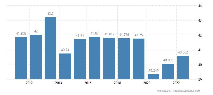 algeria labor participation rate total percent of total population ages 15 plus  wb data