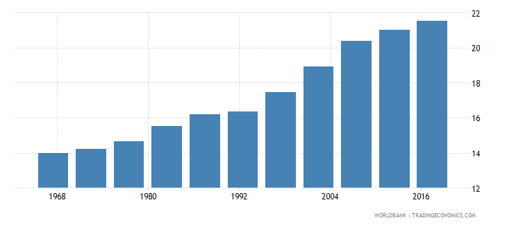 algeria life expectancy at age 60 male wb data