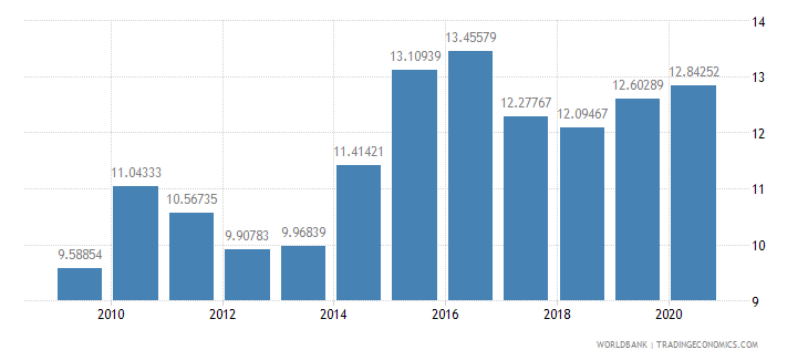 algeria liner shipping connectivity index maximum value in 2004  100 wb data