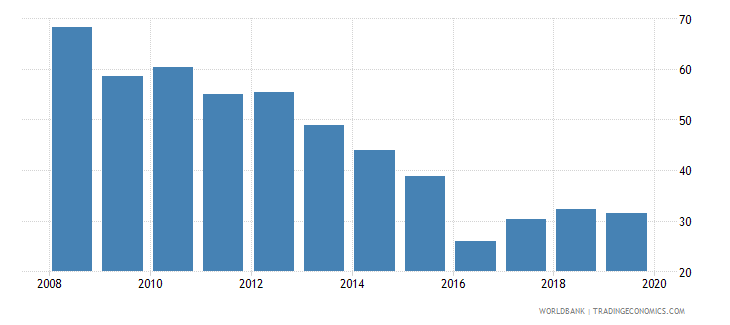 algeria liquid assets to deposits and short term funding percent wb data