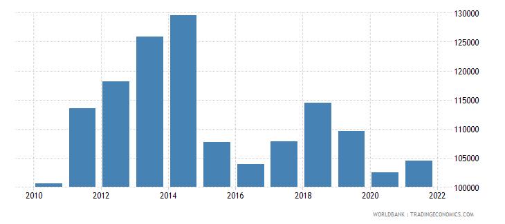 algeria liquid liabilities in millions usd 2000 constant wb data