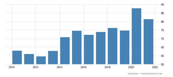 algeria liquid liabilities to gdp percent wb data