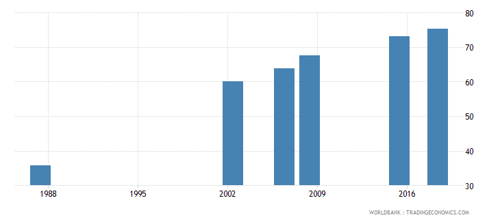 algeria literacy rate adult female percent of females ages 15 and above wb data