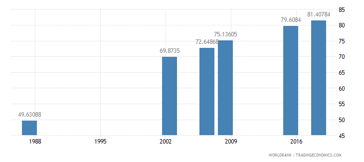 algeria literacy rate adult total percent of people ages 15 and above wb data