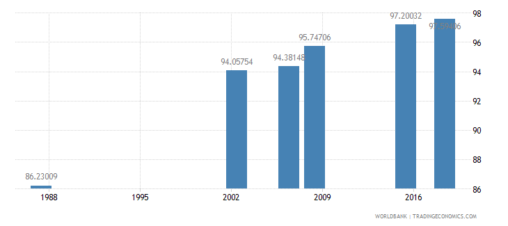 algeria literacy rate youth male percent of males ages 15 24 wb data