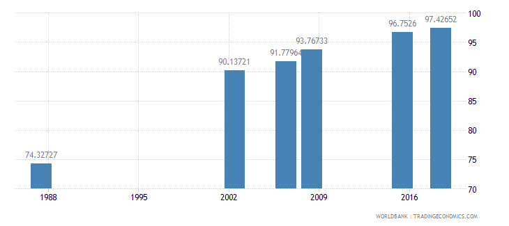 algeria literacy rate youth total percent of people ages 15 24 wb data