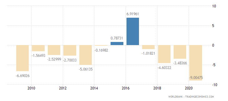 algeria manufacturing value added annual percent growth wb data