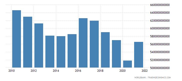 algeria manufacturing value added constant lcu wb data
