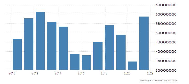 algeria manufacturing value added current lcu wb data