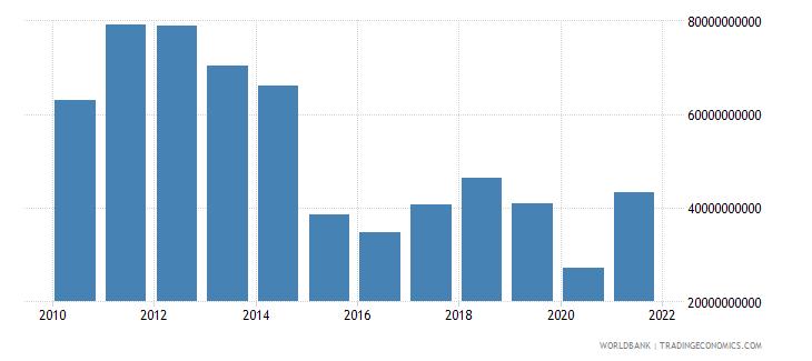 algeria manufacturing value added us dollar wb data
