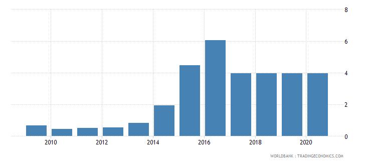 algeria medium and high tech exports percent manufactured exports wb data