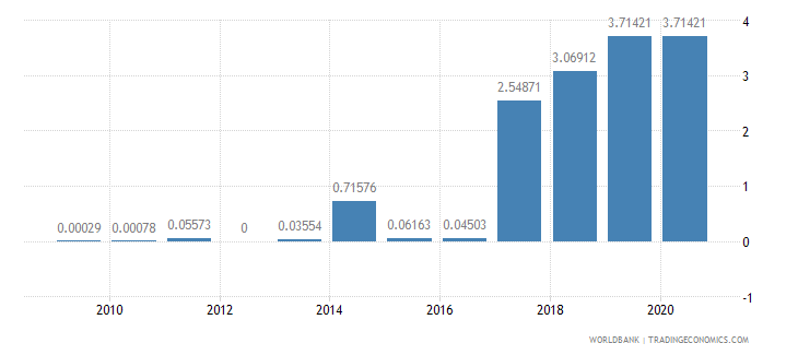 algeria merchandise exports by the reporting economy residual percent of total merchandise exports wb data