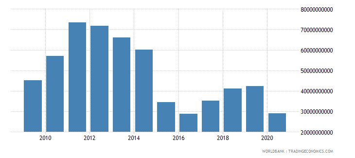 algeria merchandise exports by the reporting economy us dollar wb data
