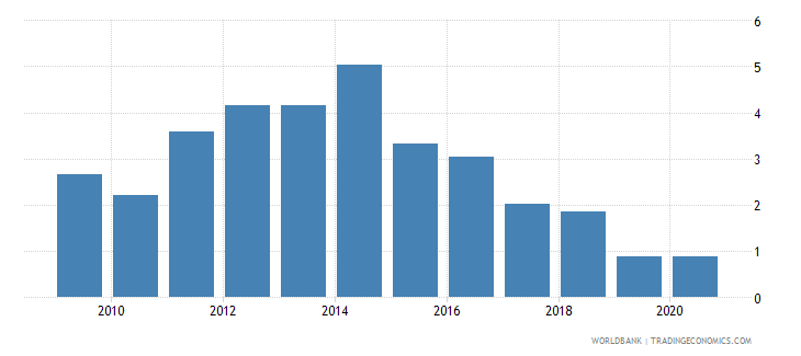 algeria merchandise exports to developing economies in east asia  pacific percent of total merchandise exports wb data