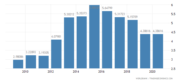 algeria merchandise exports to developing economies within region percent of total merchandise exports wb data