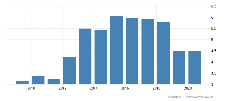 algeria merchandise exports to economies in the arab world percent of total merchandise exports wb data