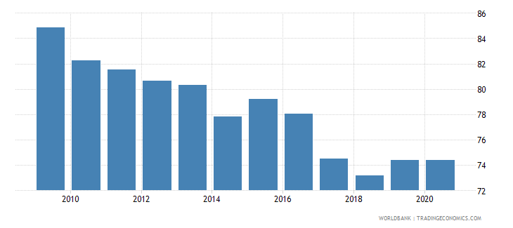 algeria merchandise exports to high income economies percent of total merchandise exports wb data