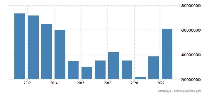algeria merchandise exports us dollar wb data
