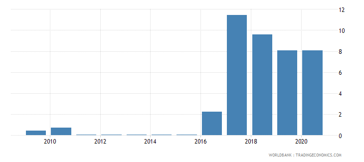 algeria merchandise imports by the reporting economy residual percent of total merchandise imports wb data