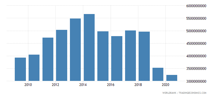 algeria merchandise imports by the reporting economy us dollar wb data