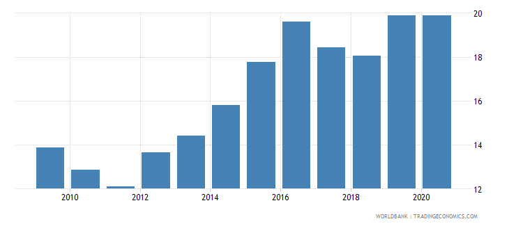 algeria merchandise imports from developing economies in east asia  pacific percent of total merchandise imports wb data
