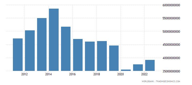 algeria merchandise imports us dollar wb data