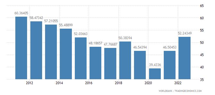 algeria merchandise trade percent of gdp wb data